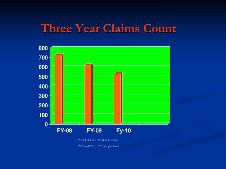 Three Year Claims Count