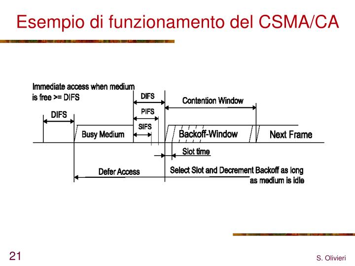 Esempio di funzionamento del CSMA/CA