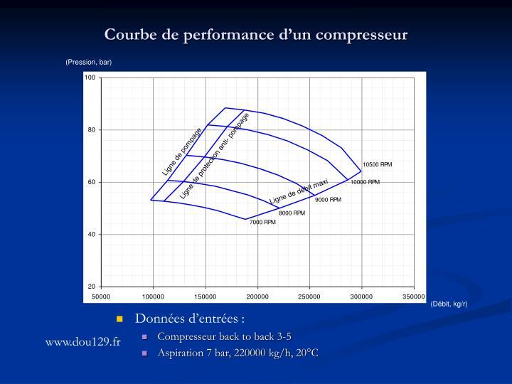 Courbe de performance d'un compresseur