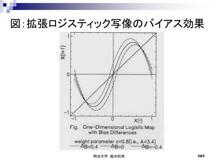 図:拡張ロジスティック写像のバイアス効果