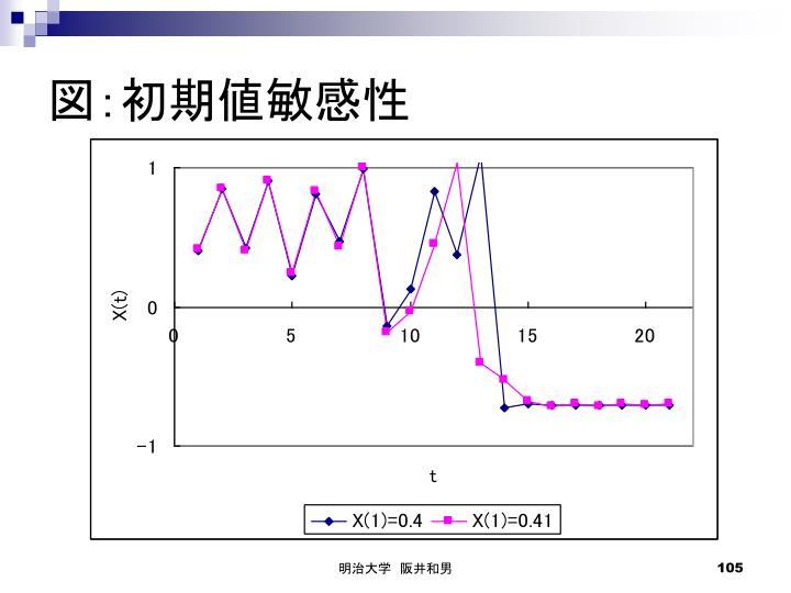図:初期値敏感性