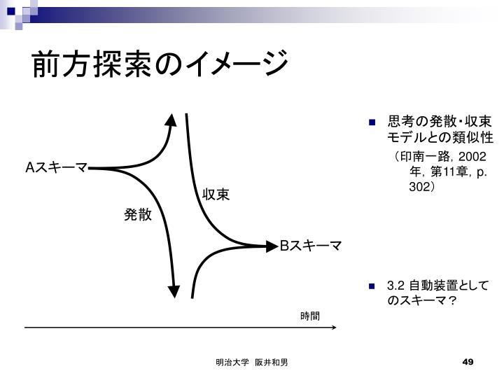 思考の発散・収束モデルとの類似性