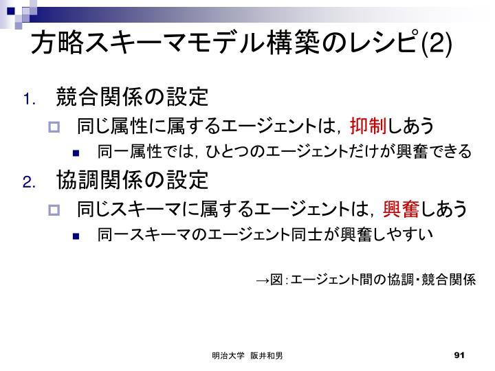 方略スキーマモデル構築のレシピ