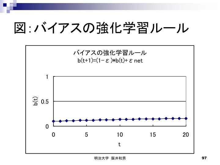 図:バイアスの強化学習ルール
