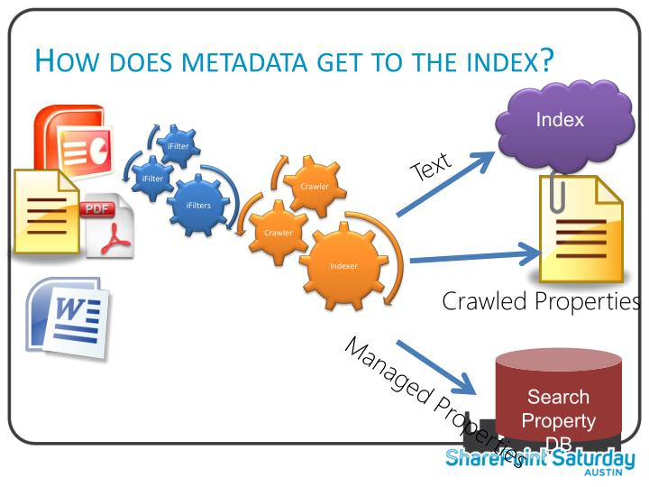 How does metadata get to the index?