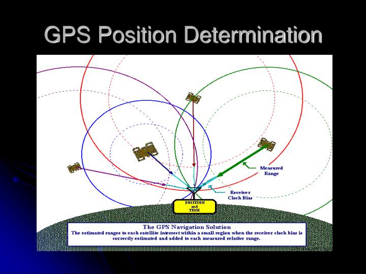 GPS Position Determination