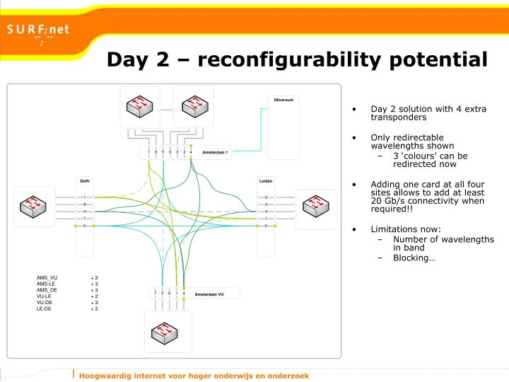 Day 2 – reconfigurability potential