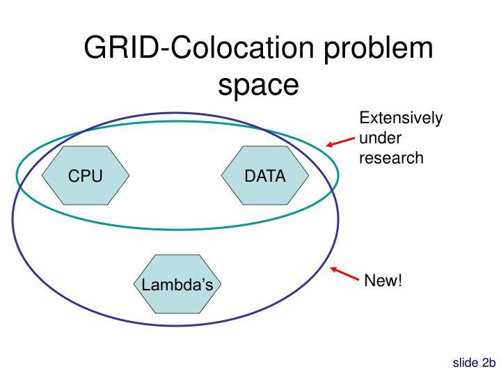 GRID-Colocation problem space