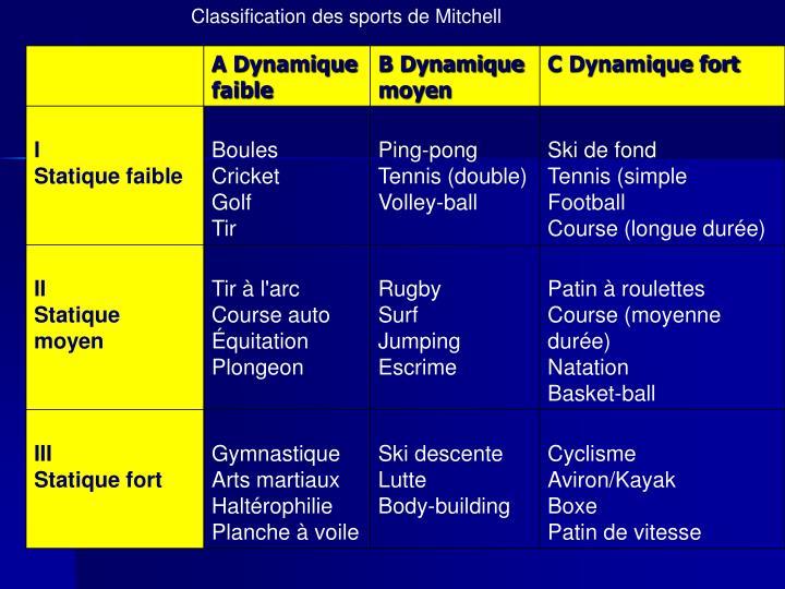 Classification des sports de Mitchell