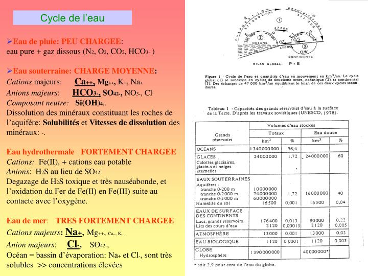 Cycle de l eau
