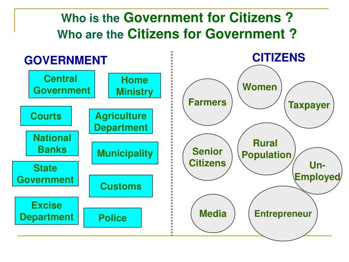 Who is the government for citizens who are the citizens for government