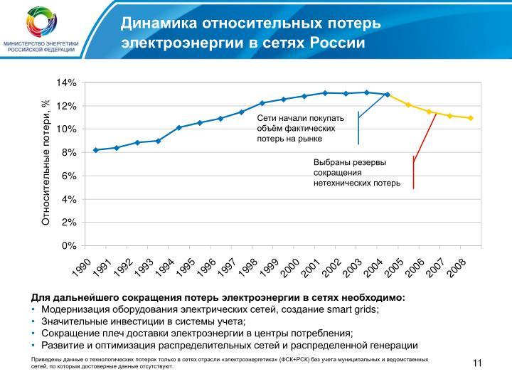 Динамика относительных потерь электроэнергии в сетях России