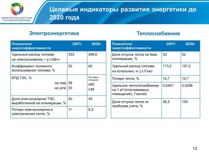 Целевые индикаторы развития энергетики до 2020 года