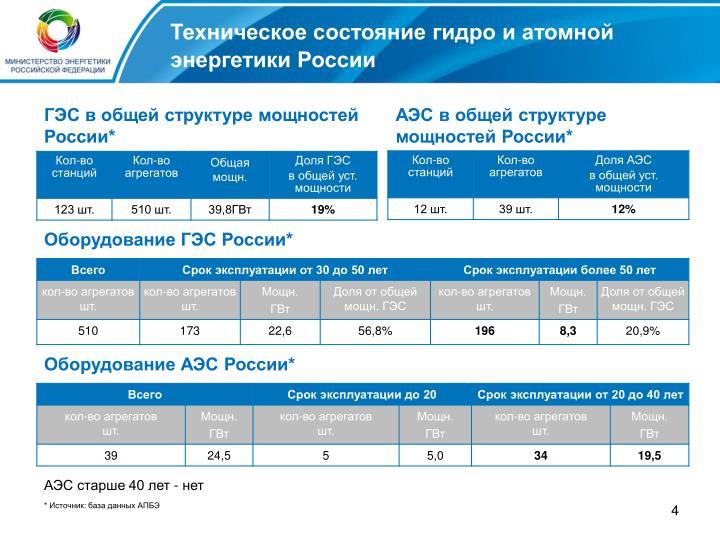 Техническое состояние гидро и атомной энергетики России