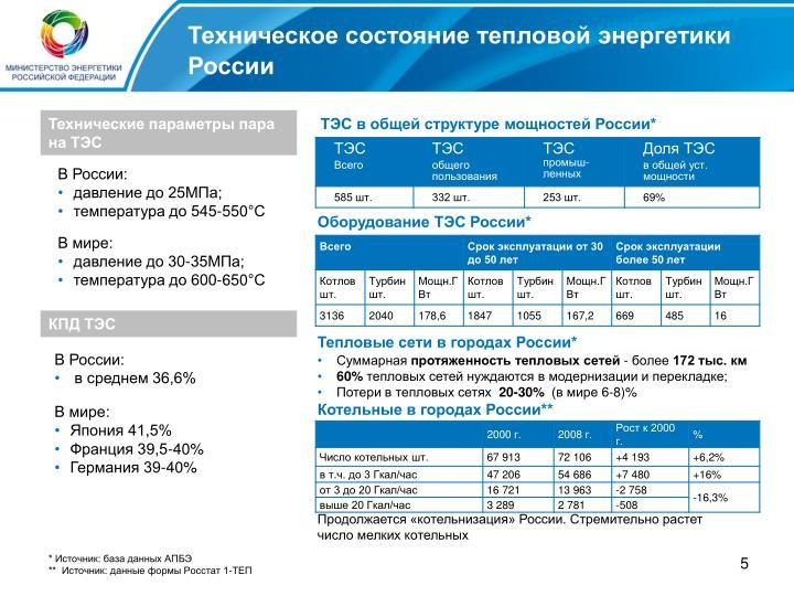 Техническое состояние тепловой энергетики России