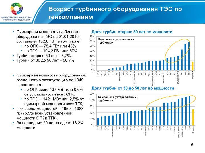Возраст турбинного оборудования ТЭС по генкомпаниям