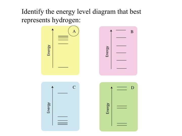 Identify the energy level diagram that best represents hydrogen:
