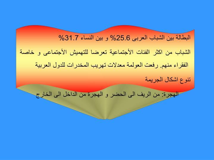 البطالة بين الشباب العربى 25.6% و بين النساء 31.7%
