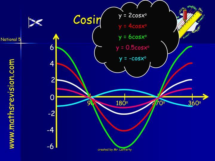 y = 2cosx