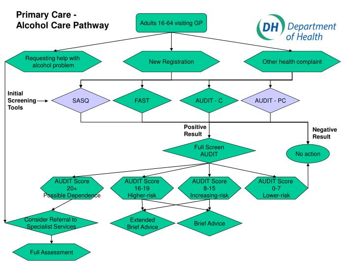 Primary Care - Alcohol Care Pathway