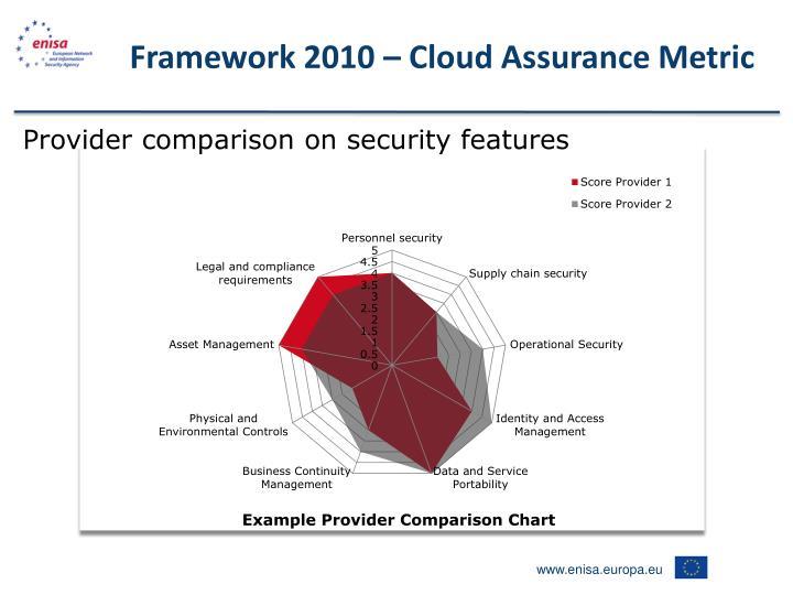 Framework 2010 – Cloud Assurance Metric