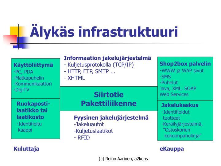 Älykäs infrastruktuuri