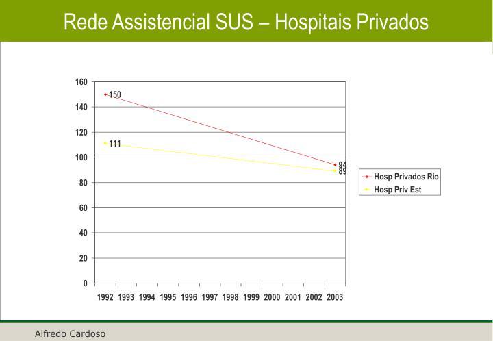 Rede Assistencial SUS – Hospitais Privados