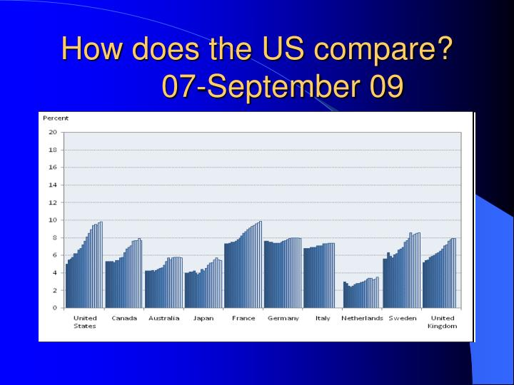 How does the US compare?