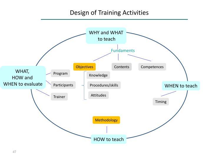 Design of Training Activities