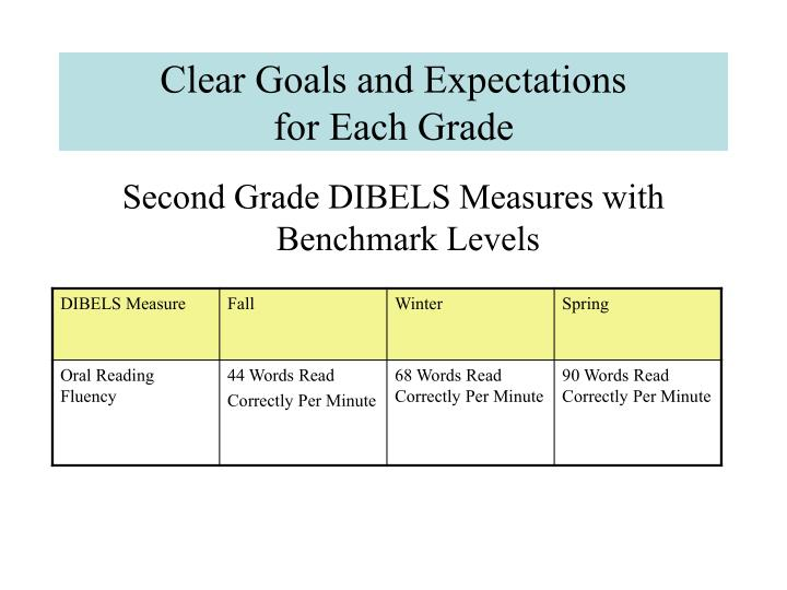 Clear Goals and Expectations
