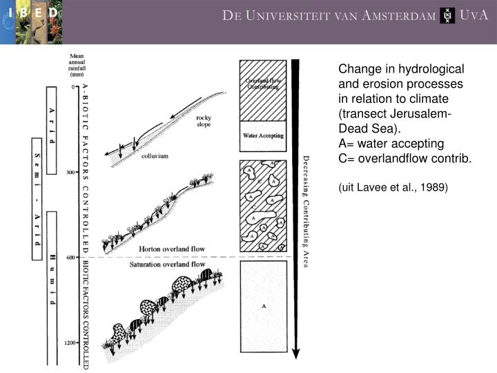 Change in hydrological