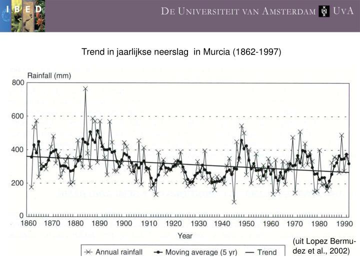 Trend in jaarlijkse neerslag  in Murcia (1862-1997)
