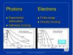 photons electrons