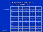 composition des liquides de l organisme1