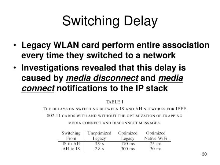 Switching Delay