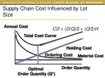 supply chain cost influenced by lot size3