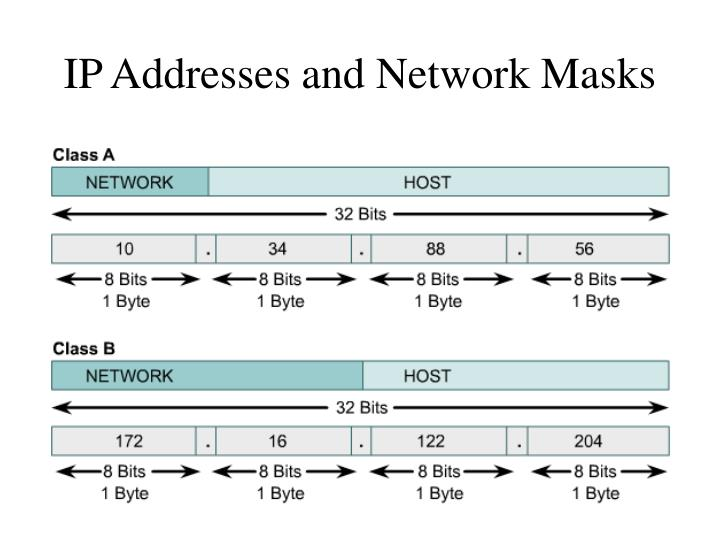 IP Addresses and Network Masks