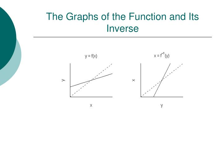 The Graphs of the Function and Its Inverse