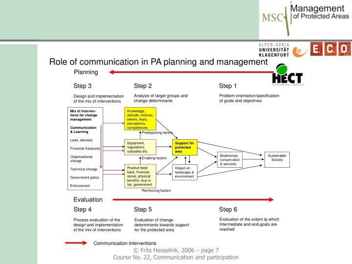 Role of communication in PA planning and management