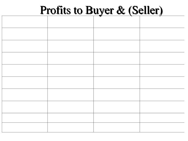 Profits to Buyer & (Seller)