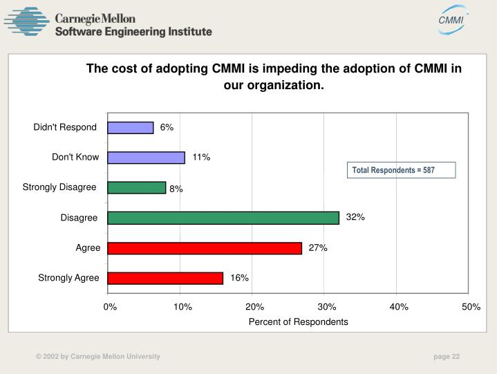 The cost of adopting CMMI is impeding the adoption of CMMI in