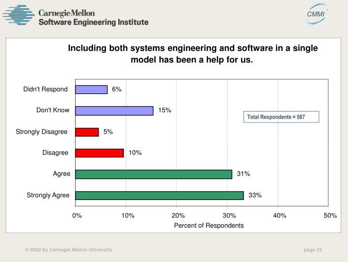 Including both systems engineering and software in a single