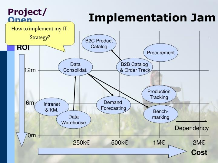 Implementation Jam