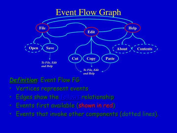 Event Flow Graph