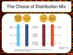 the choice of distribution mix