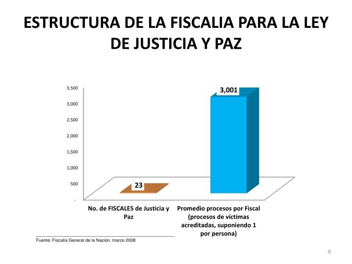 ESTRUCTURA DE LA FISCALIA PARA LA LEY