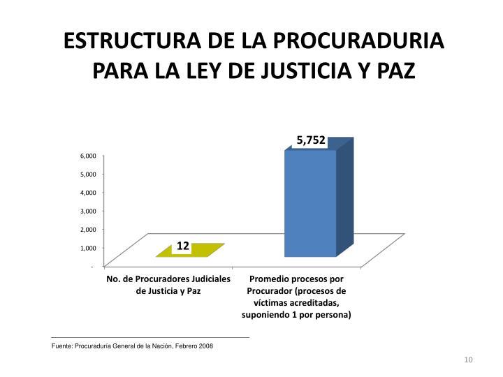 ESTRUCTURA DE LA PROCURADURIA PARA LA LEY