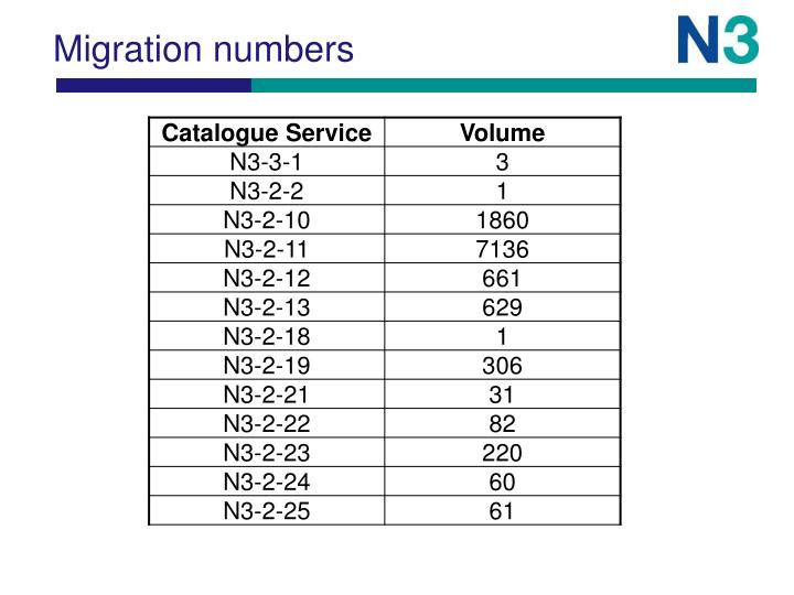Migration numbers