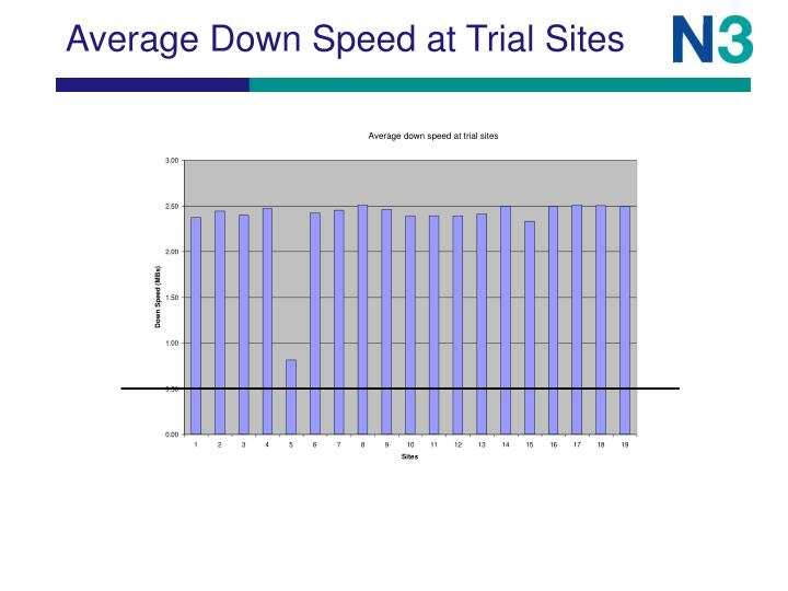 Average Down Speed at Trial Sites