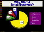why start a small business